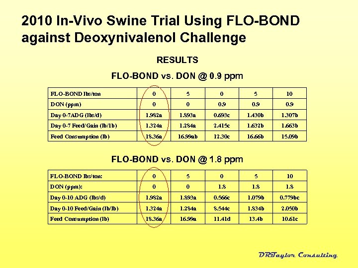 2010 In-Vivo Swine Trial Using FLO-BOND against Deoxynivalenol Challenge RESULTS FLO-BOND vs. DON @