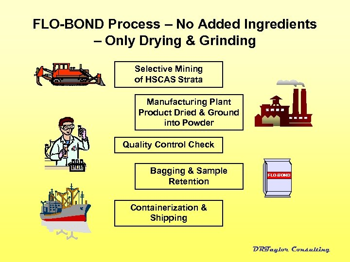 FLO-BOND Process – No Added Ingredients – Only Drying & Grinding Selective Mining of