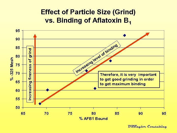 Effect of Particle Size (Grind) vs. Binding of Aflatoxin B 1 95 90 Increasing