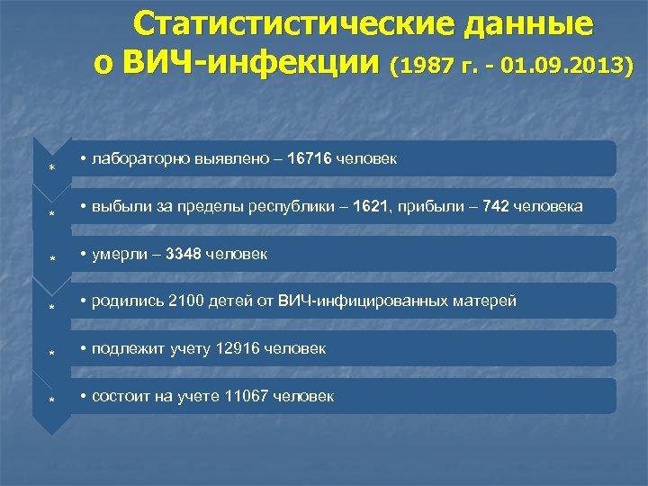 Статистистические данные о ВИЧ-инфекции (1987 г. - 01. 09. 2013) * * • лабораторно