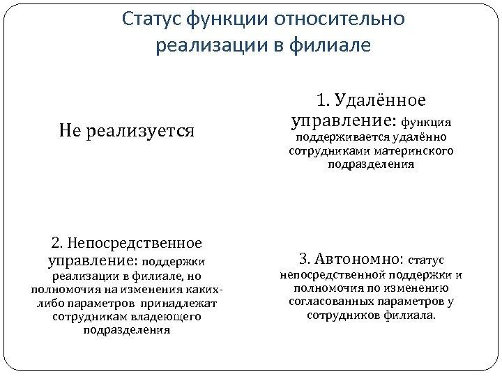 Статус функции относительно реализации в филиале Не реализуется 2. Непосредственное управление: поддержки реализации в