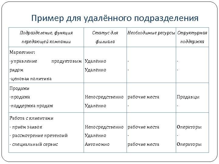 Пример для удалённого подразделения Подразделение, функция Статус для передающей компании Необходимые ресурсы Структурная филиала