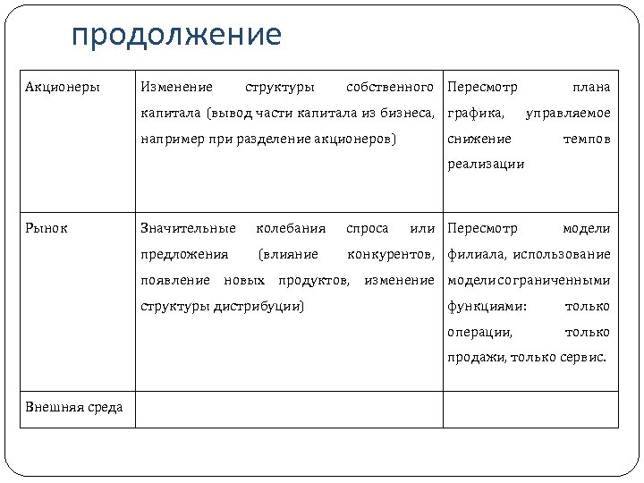 продолжение Акционеры Изменение структуры собственного Пересмотр капитала (вывод части капитала из бизнеса, графика, например