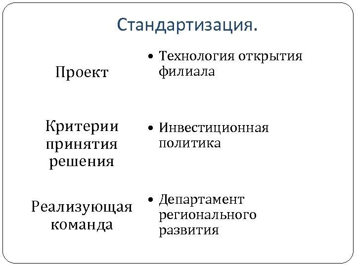 Стандартизация. Проект Критерии принятия решения • Технология открытия филиала • Инвестиционная политика • Департамент