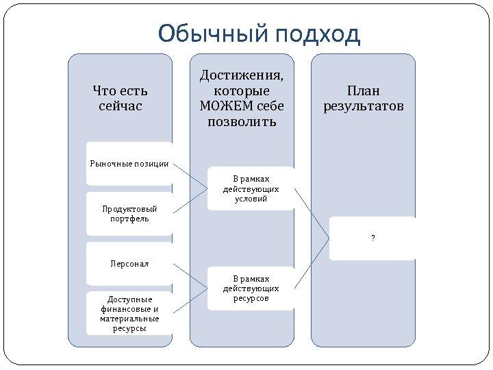 Обычный подход Что есть сейчас Достижения, которые МОЖЕМ себе позволить План результатов Рыночные позиции