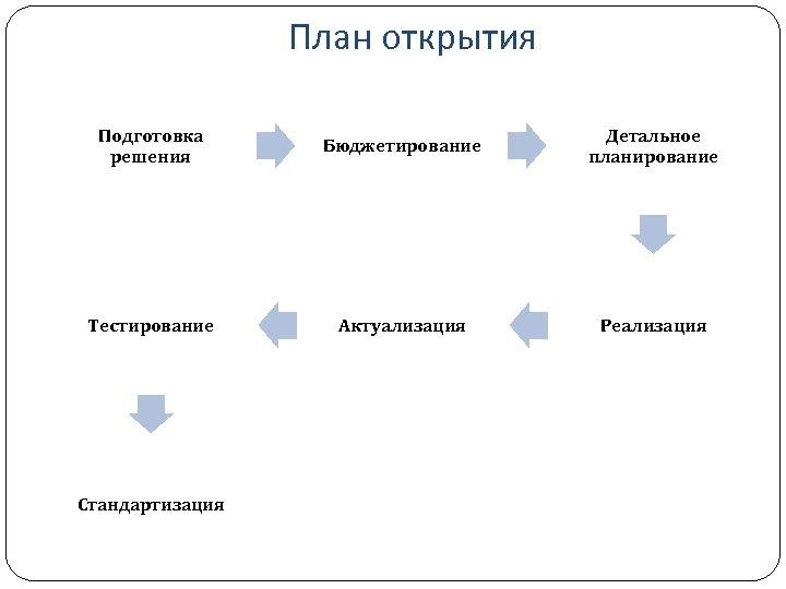 План открытия Подготовка решения Бюджетирование Детальное планирование Тестирование Актуализация Реализация Стандартизация