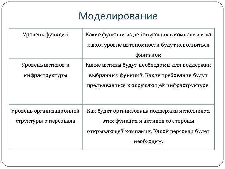 Моделирование Уровень функций Какие функции из действующих в компании и на каком уровне автономности