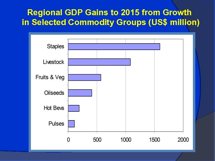 Regional GDP Gains to 2015 from Growth in Selected Commodity Groups (US$ million)