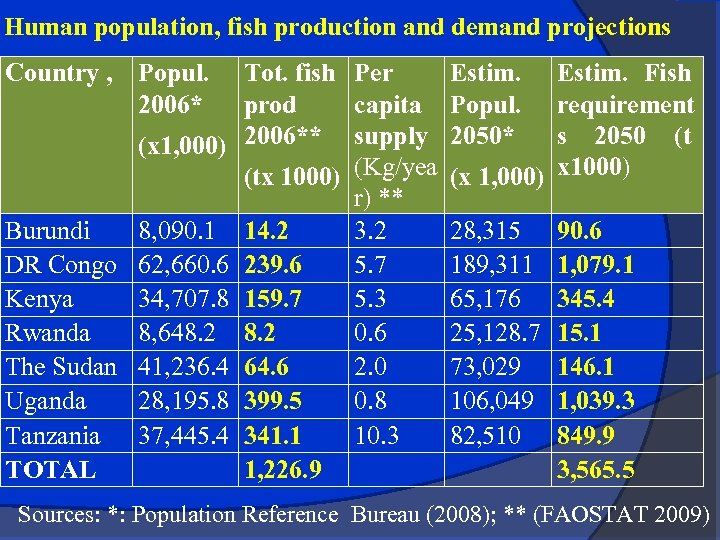 Human population, fish production and demand projections Country , Popul. 2006* Tot. fish Per