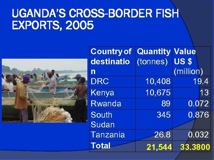 UGANDA'S CROSS-BORDER FISH EXPORTS, 2005 Country of Quantity Value destinatio (tonnes) US $ n