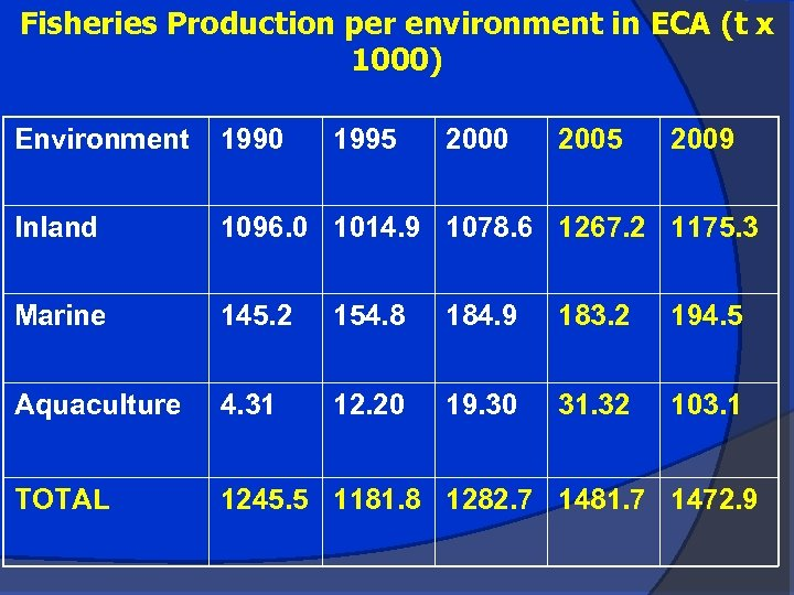 Fisheries Production per environment in ECA (t x 1000) Environment 1990 1995 2000 2005