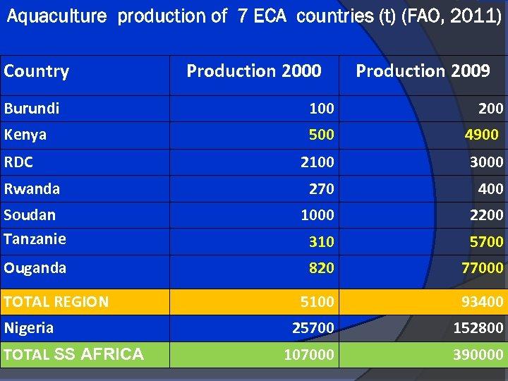 Aquaculture production of 7 ECA countries (t) (FAO, 2011) Country Production 2000 Production 2009