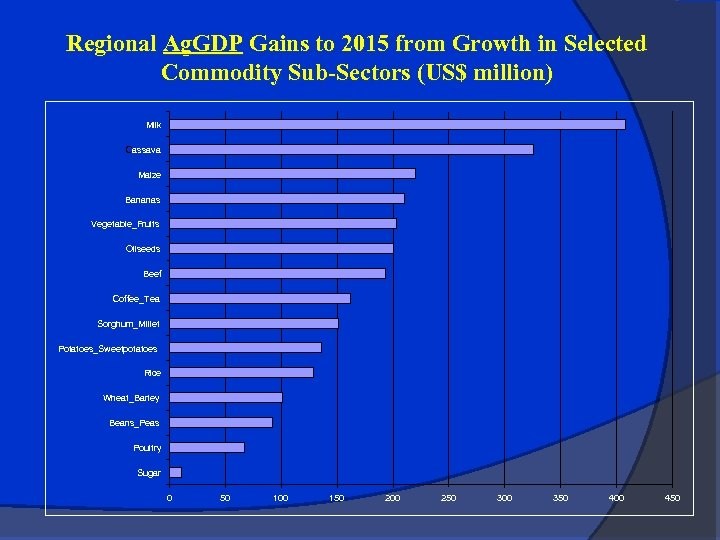 Regional Ag. GDP Gains to 2015 from Growth in Selected Commodity Sub-Sectors (US$ million)