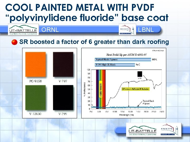 "COOL PAINTED METAL WITH PVDF ""polyvinylidene fluoride"" base coat ORNL LBNL SR boosted a"