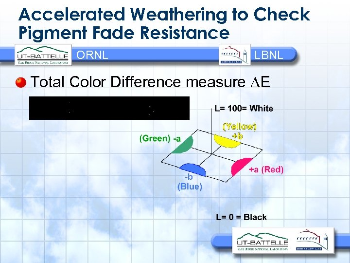 Accelerated Weathering to Check Pigment Fade Resistance ORNL LBNL Total Color Difference measure E