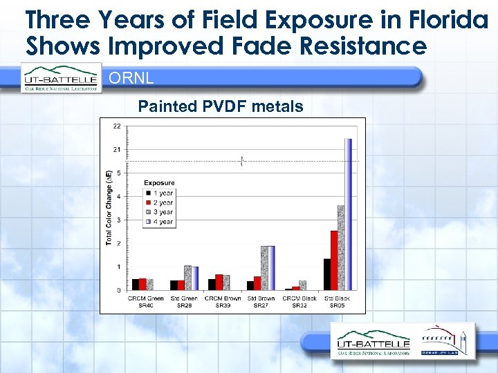 Three Years of Field Exposure in Florida Shows Improved Fade Resistance ORNL Painted PVDF