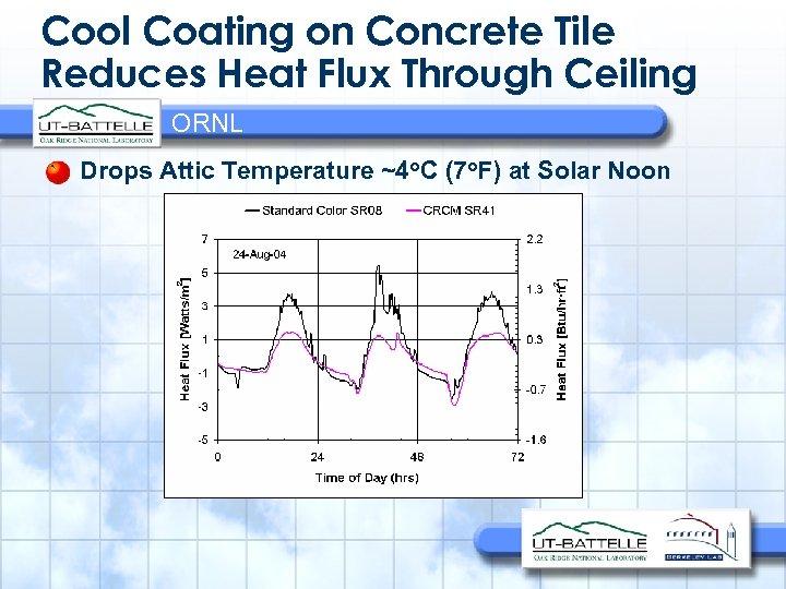 Cool Coating on Concrete Tile Reduces Heat Flux Through Ceiling ORNL Drops Attic Temperature