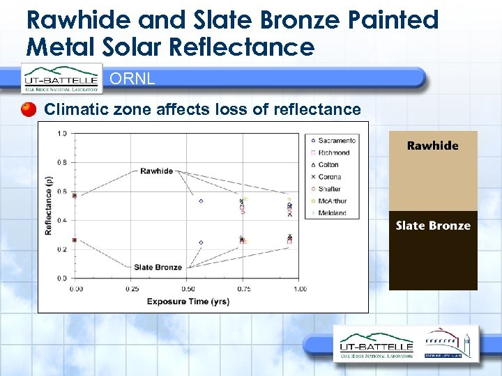 Rawhide and Slate Bronze Painted Metal Solar Reflectance ORNL Climatic zone affects loss of