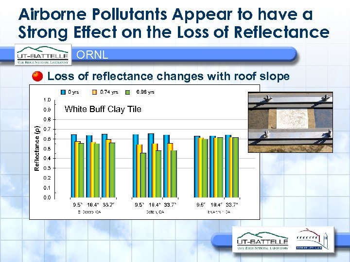 Airborne Pollutants Appear to have a Strong Effect on the Loss of Reflectance ORNL