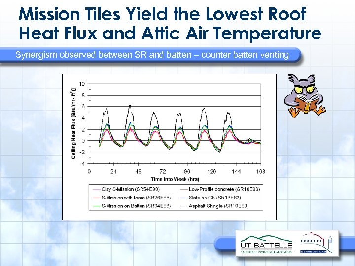 Mission Tiles Yield the Lowest Roof Heat Flux and Attic Air Temperature Synergism observed