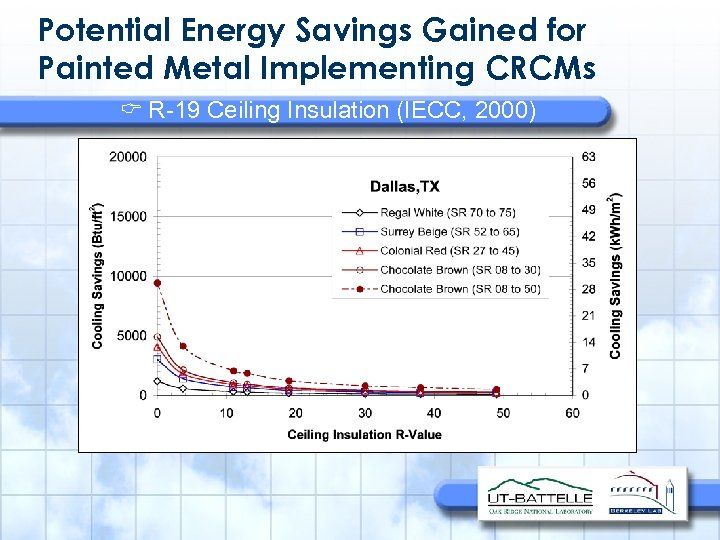 Potential Energy Savings Gained for Painted Metal Implementing CRCMs R-19 Ceiling Insulation (IECC, 2000)