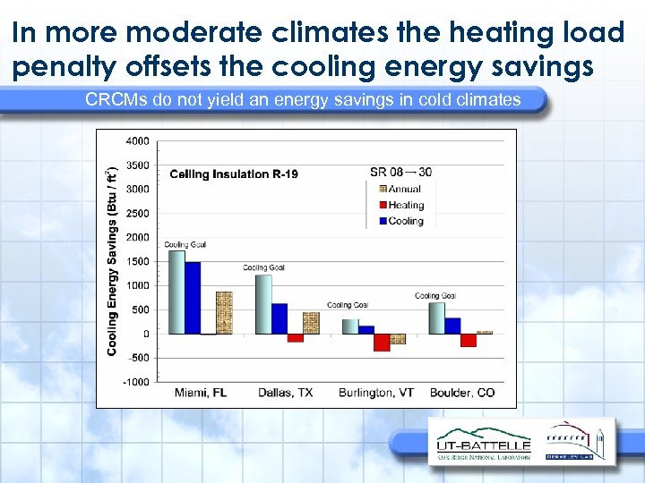In more moderate climates the heating load penalty offsets the cooling energy savings CRCMs