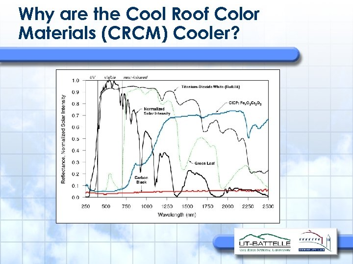 Why are the Cool Roof Color Materials (CRCM) Cooler?