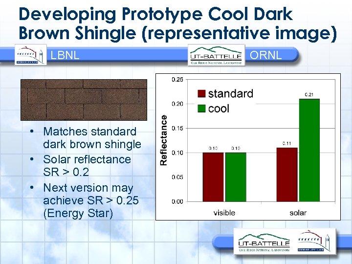 Developing Prototype Cool Dark Brown Shingle (representative image) LBNL • Matches standard dark brown