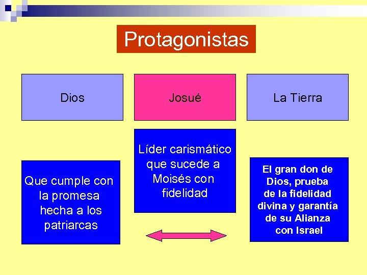 Protagonistas Dios Que cumple con la promesa hecha a los patriarcas Josué Líder carismático