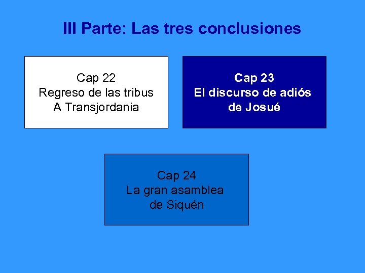 III Parte: Las tres conclusiones Cap 22 Regreso de las tribus A Transjordania Cap