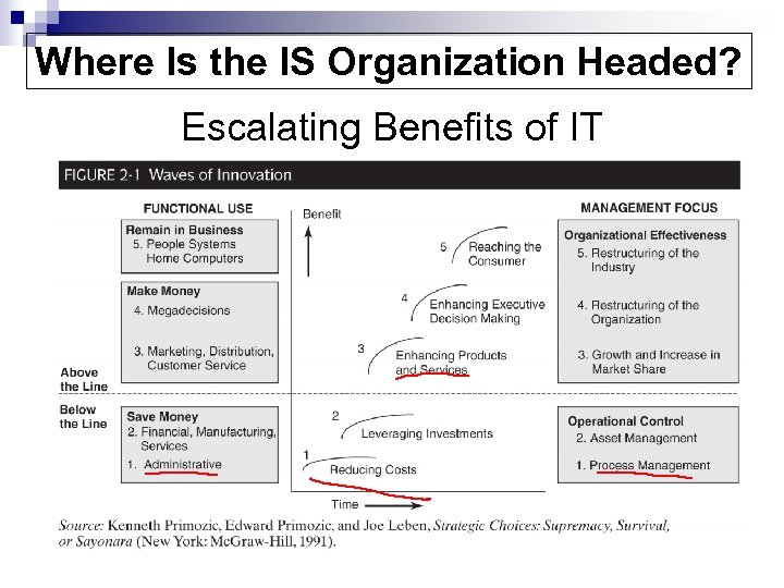 Where Is the IS Organization Headed? Escalating Benefits of IT
