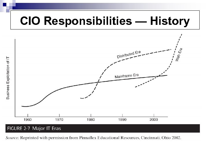 CIO Responsibilities — History