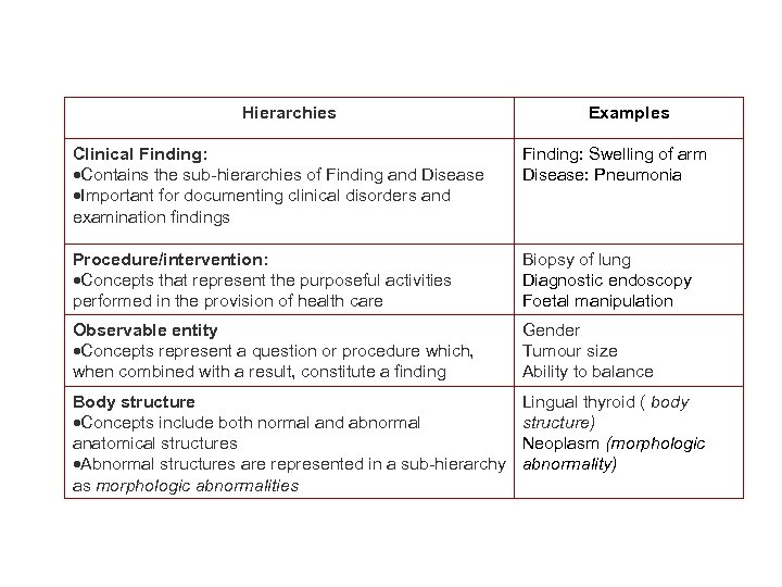 Hierarchies Examples Clinical Finding: Contains the sub-hierarchies of Finding and Disease Important for documenting