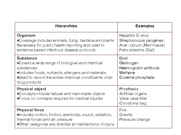 Hierarchies Examples Organism Coverage includes animals, fungi, bacteria and plants Necessary for public health