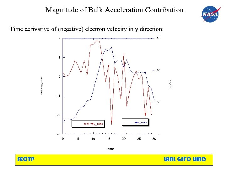 Magnitude of Bulk Acceleration Contribution Time derivative of (negative) electron velocity in y direction: