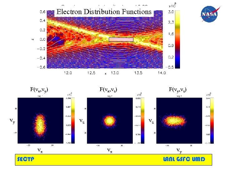 Electron Distribution Functions F(vx, vy) vy F(vx, vz) vz vx SECTP F(vy, vz) vz