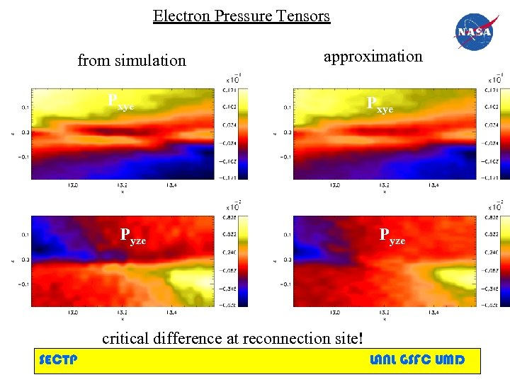 Electron Pressure Tensors from simulation approximation Pxye Pyze critical difference at reconnection site! SECTP