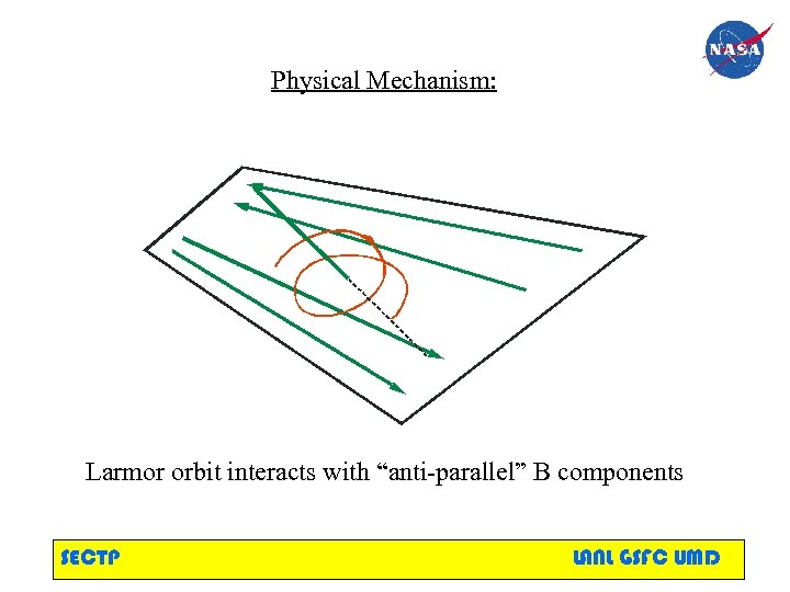 """Physical Mechanism: Larmor orbit interacts with """"anti-parallel"""" B components SECTP LANL GSFC UMD"""