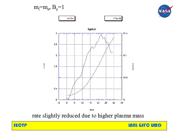 mi=me, By=1 rate slightly reduced due to higher plasma mass SECTP LANL GSFC UMD