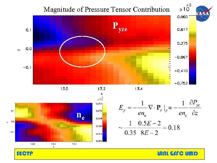 Magnitude of Pressure Tensor Contribution Pyze ne SECTP LANL GSFC UMD