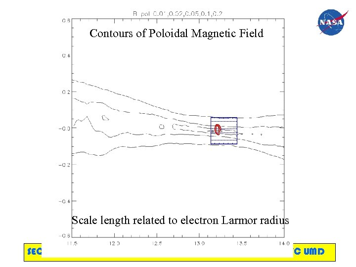 Contours of Poloidal Magnetic Field Scale length related to electron Larmor radius SECTP LANL