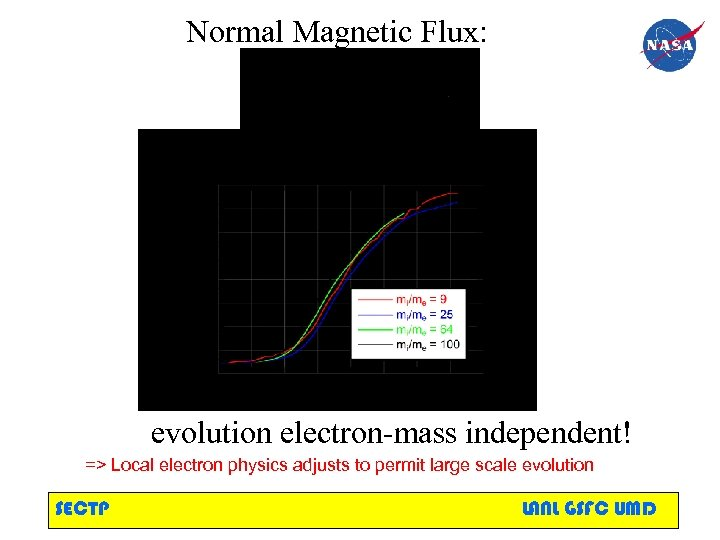 Normal Magnetic Flux: evolution electron-mass independent! => Local electron physics adjusts to permit large