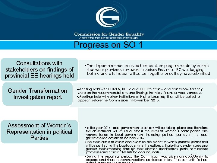 Progress on SO 1 Consultations with stakeholders on findings of provincial EE hearings held