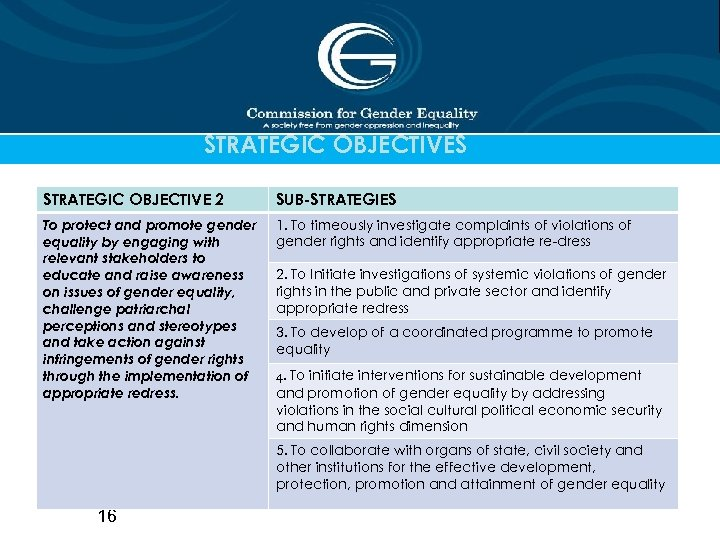 STRATEGIC OBJECTIVES STRATEGIC OBJECTIVE 2 SUB-STRATEGIES To protect and promote gender equality by engaging