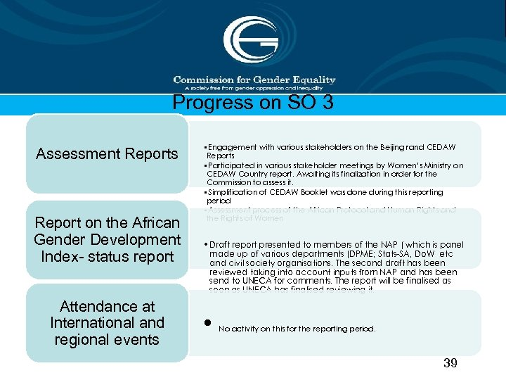 Progress on SO 3 Assessment Reports Report on the African Gender Development Index- status
