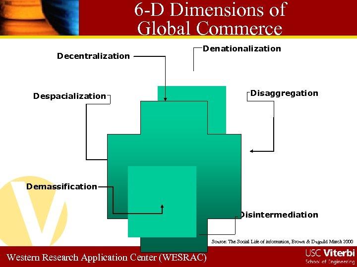 6 -D Dimensions of Global Commerce Decentralization Denationalization Despacialization Disaggregation Demassification Disintermediation Source: The