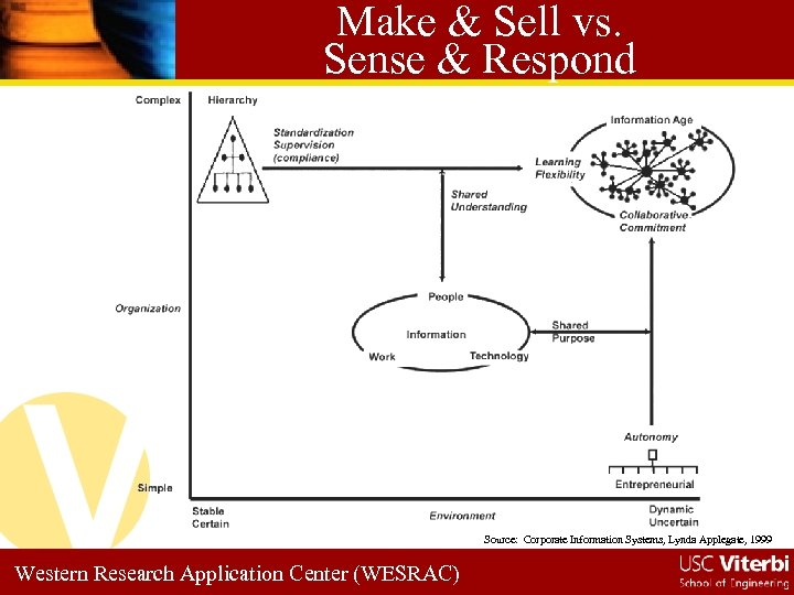 Make & Sell vs. Sense & Respond Source: Corporate Information Systems, Lynda Applegate, 1999