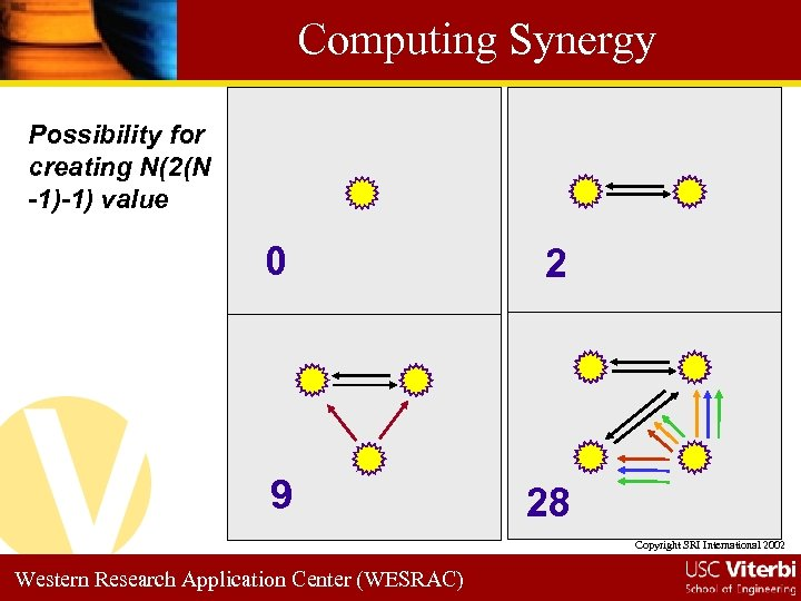 Computing Synergy Possibility for creating N(2(N -1)-1) value 0 2 9 28 Copyright SRI