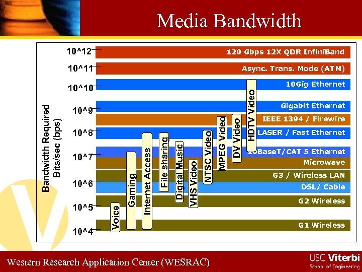 Media Bandwidth 10^12 120 Gbps 12 X QDR Infini. Band 10^11 Async. Trans. Mode