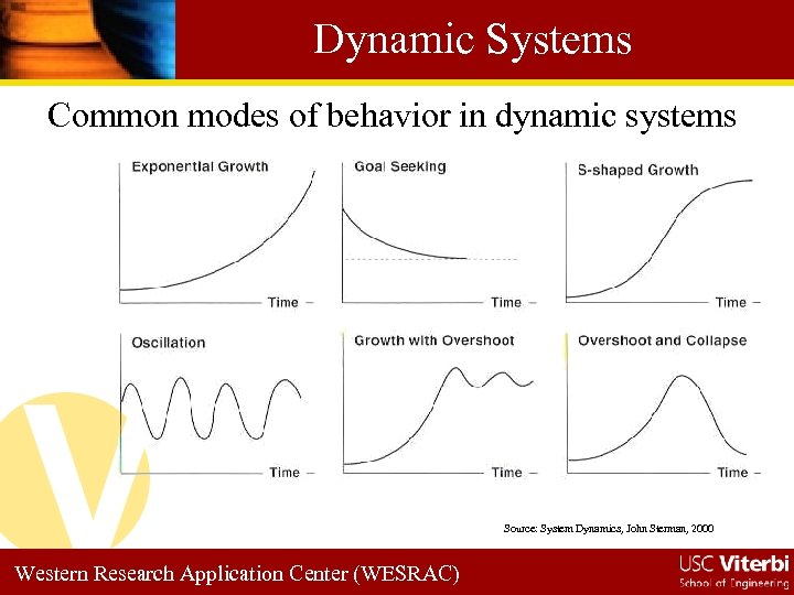 Dynamic Systems Common modes of behavior in dynamic systems Source: System Dynamics, John Sterman,